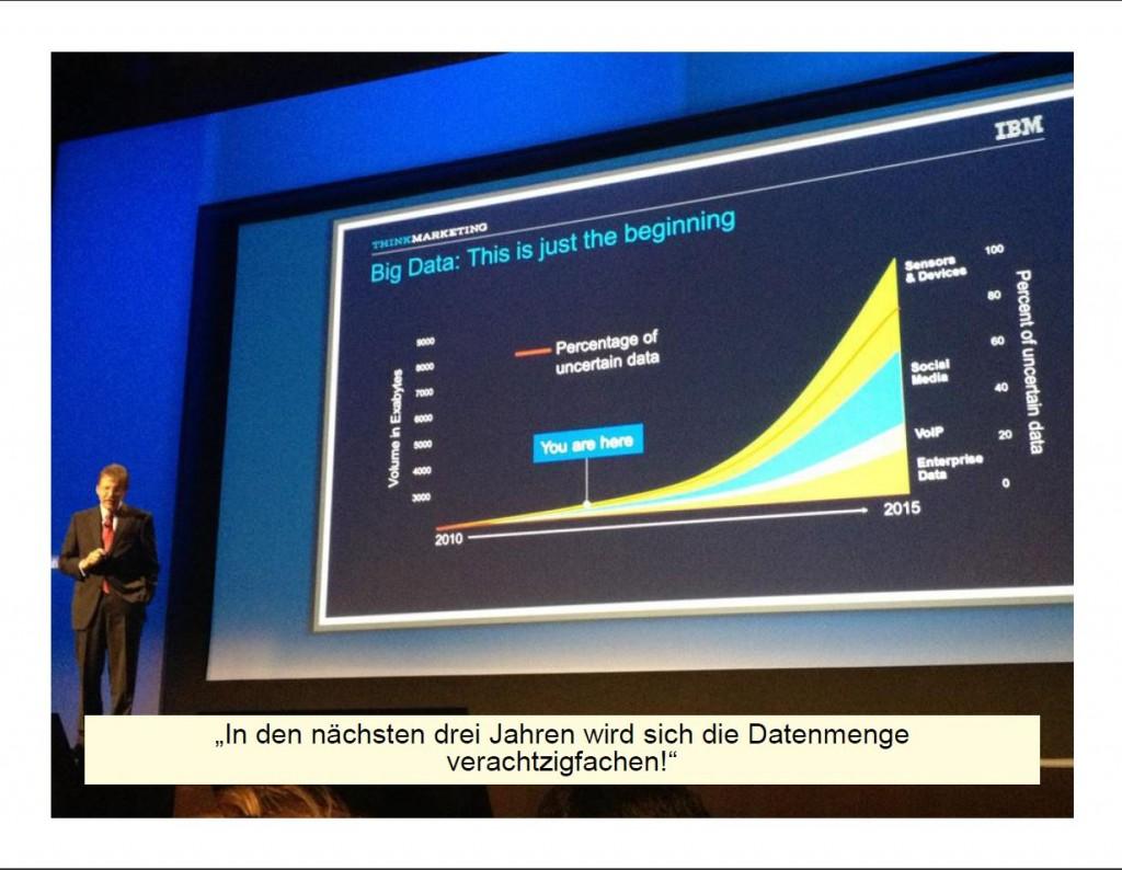 Datenvolumen - auch aus Sozialen Medien!
