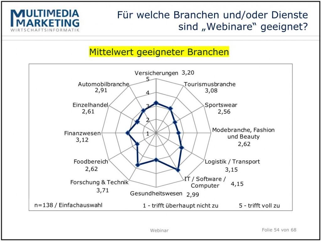 Prof. Thomas Urban - Mittelwert geeigneter Branchen
