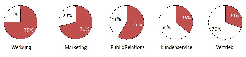 Unternehmensbereiche, die Social Media nutzen