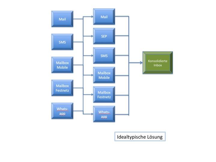 Social Enterprise Plattformen als konsolidierte Inbox